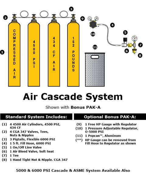 Air Cascade System Illustration/Components